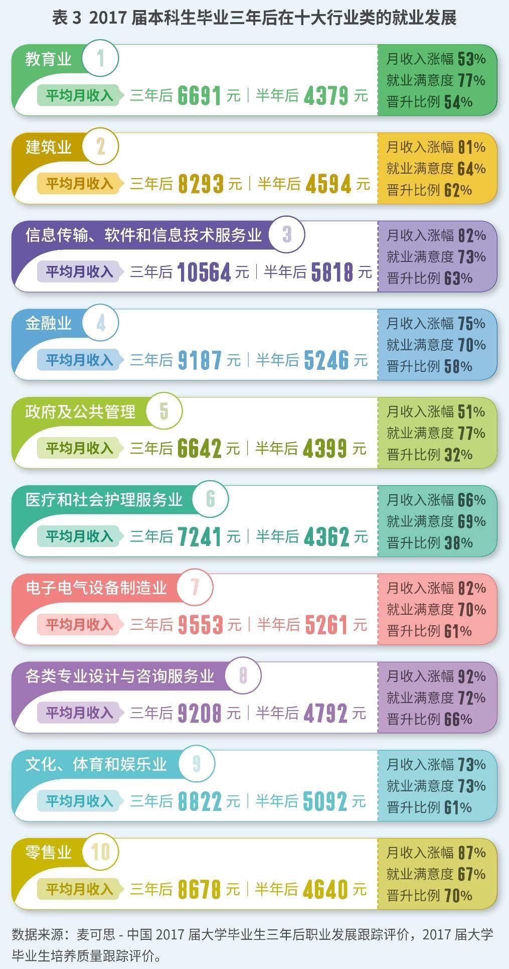 十大行业就业质量揭秘:哪些行业吸纳大学毕业生数量最多,哪些行业收入最高?