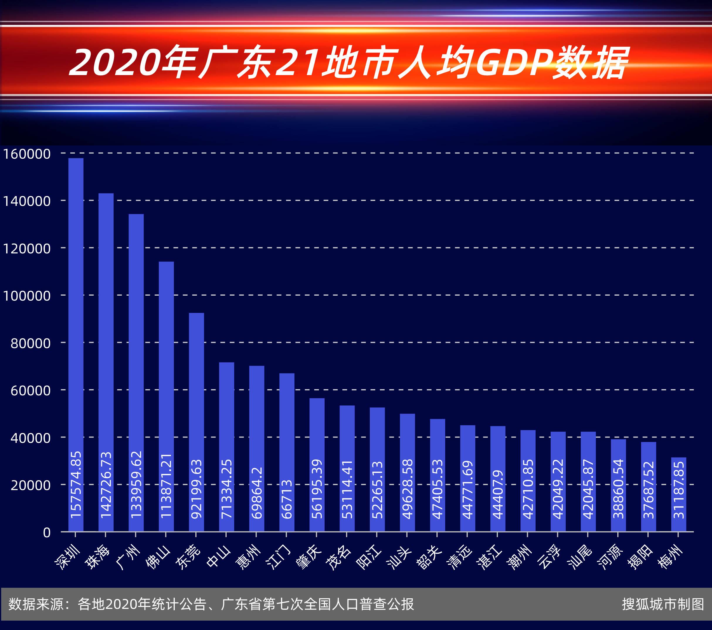 各省人均gdp排名_浙江省城市2001-2020年GDP变迁,舟山杭州增速前列、台州绍兴最慢