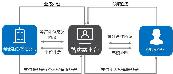 保险经纪 如何正确使用灵活用工平台?                                   图3