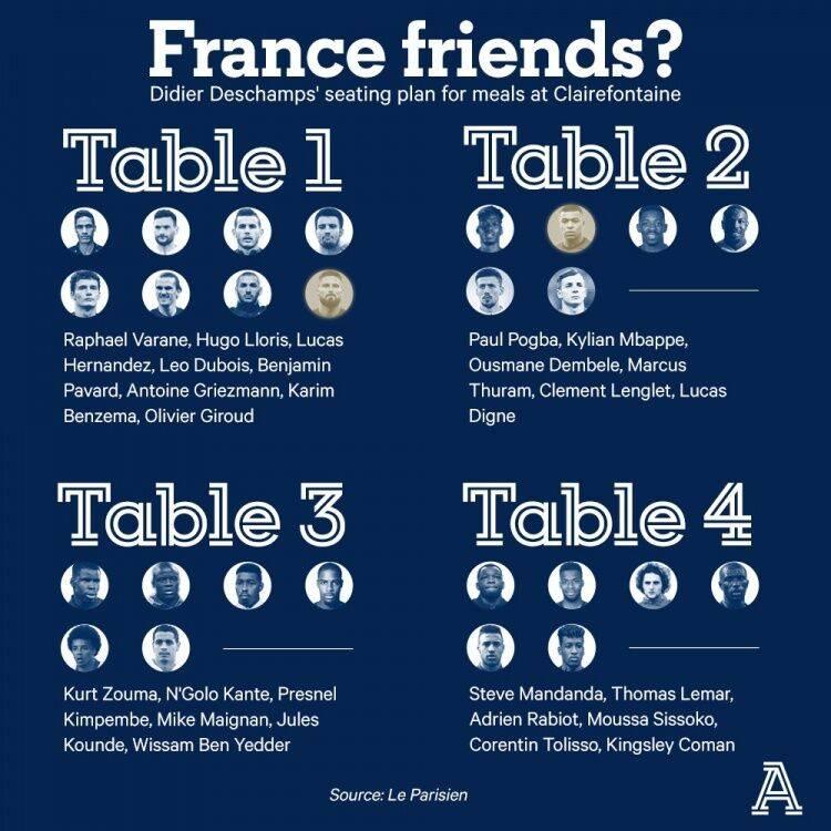 亚英体育:曝法国队用餐坐位:德尚亲身设计 本泽马吉鲁同桌