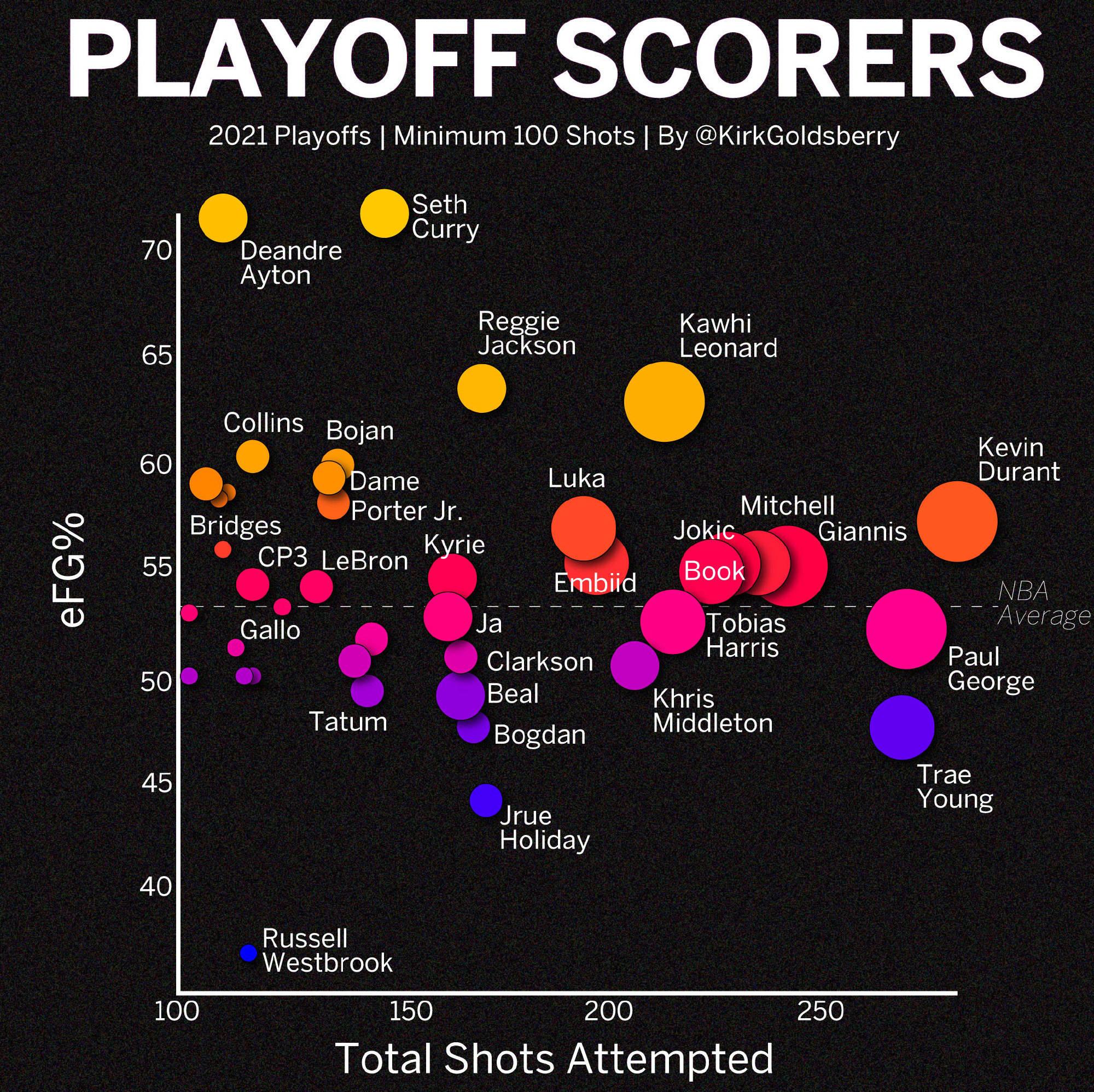 季后赛有效命中率小库里联盟第一 杜兰特效率惊人