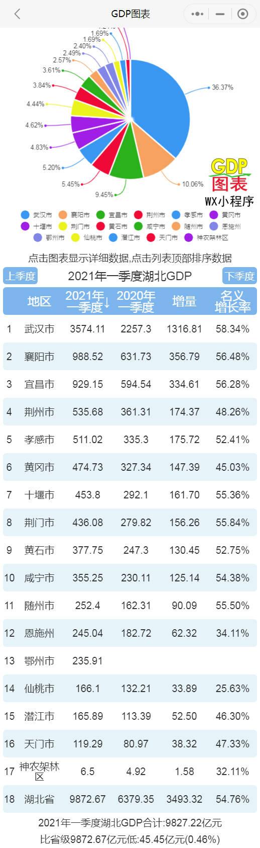 """宜昌和襄阳gdp_湖北13市10年GDP在全国排名变化,开启""""集体暴走""""最多提升64名"""