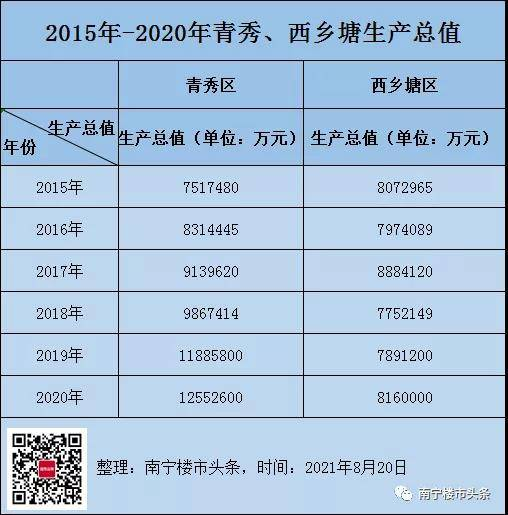 青秀区2020年GDP_青秀区2020年经济总量1255.26亿元