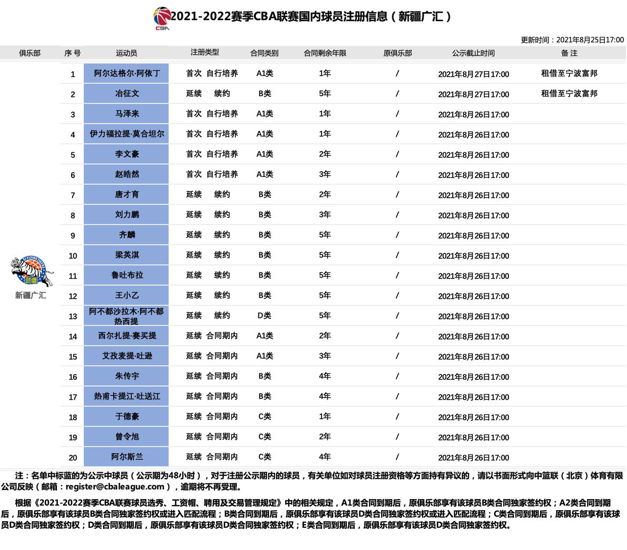 新疆国内球员注册信息:顶薪仅一人 阿尔斯兰C类长约