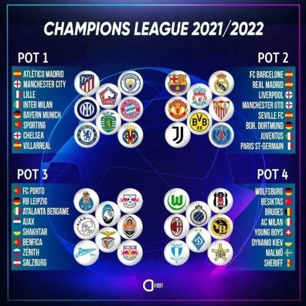 欧冠夺冠赔率:巴黎曼城大热 拜仁切尔西紧随其后