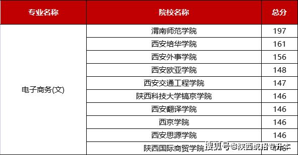 2021陕西专升本电子商务院校分数排名
