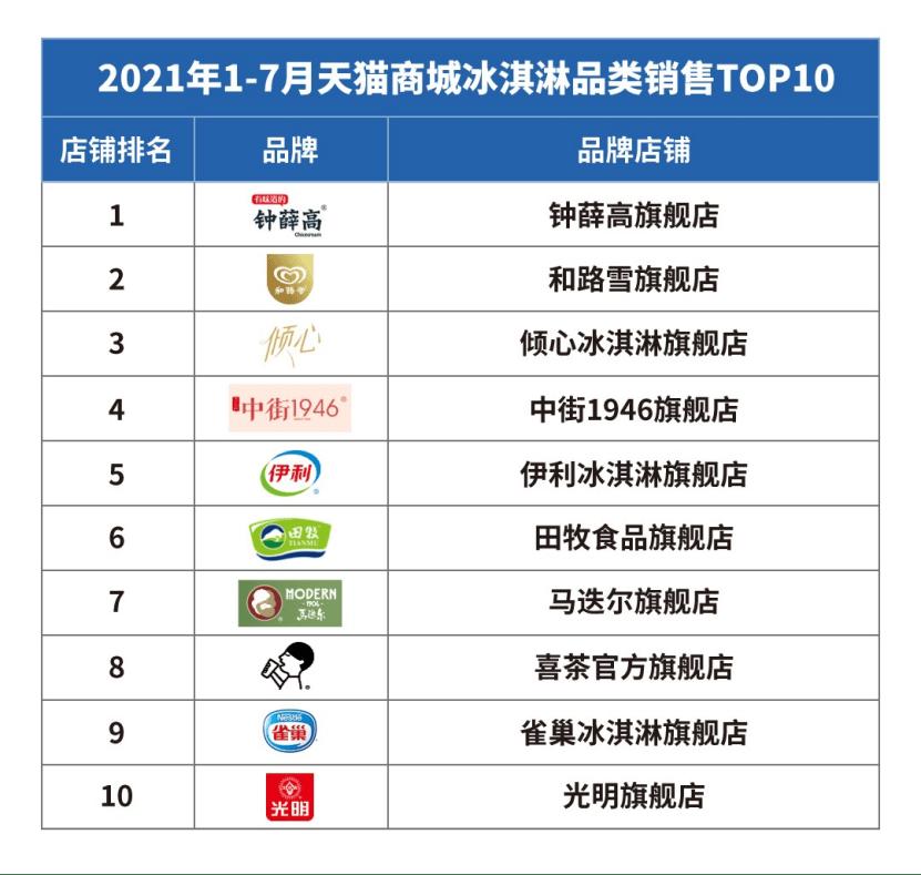 钟薛高:冰品市场迎来国潮风 国货品牌圈粉Z世代