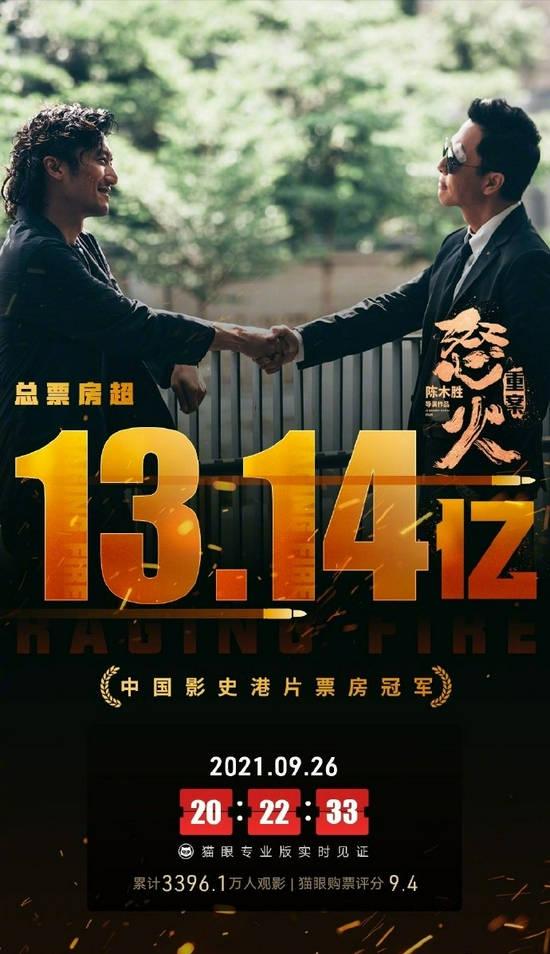 电影《怒火·重案》中国内地总票房超13.14亿