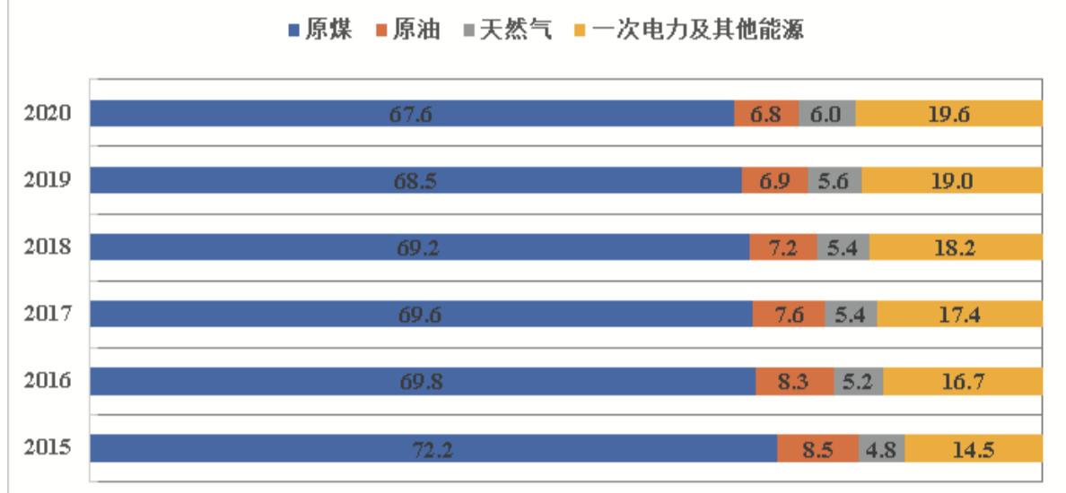 【报告:我国可再生能源发电稳居全球首位,风电和太阳能发电占新增发电62.8%】