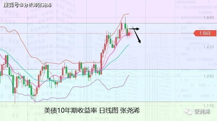 張堯浠:美亦减码通胀且加剧、黄金飙升遇阻周尾回落后多