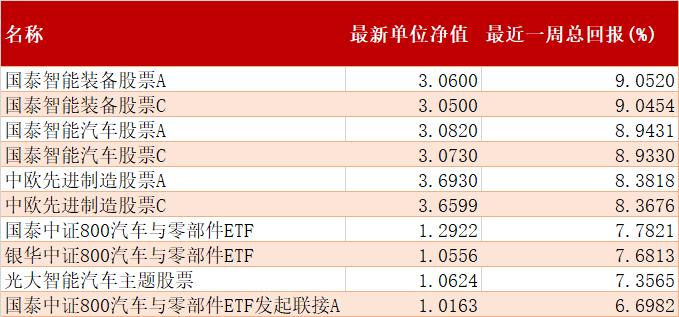 公募基金一周红黑榜:国泰智能装备股票涨超9%; 中银证券优势制造股票跌逾7.5%
