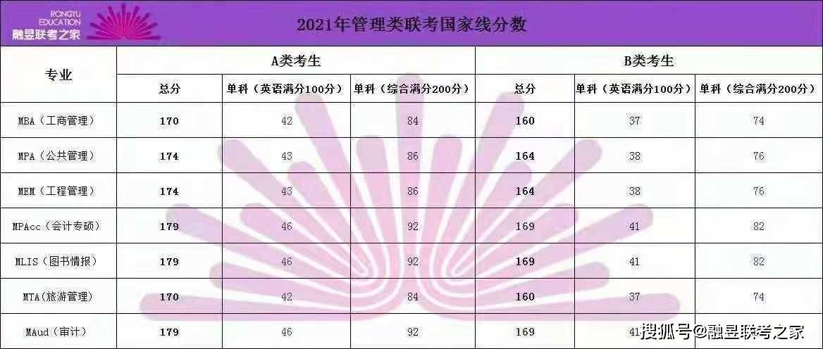 2023考研(明年12月研究生考试),有人现在开始了解,备考了?