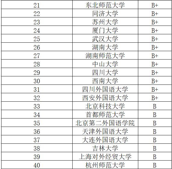 全国八大外语院校_全国英语专业院校排行榜,看看你的学校排在哪儿?_教育部