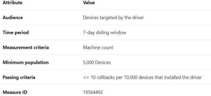 微软正努力改善Win10驱动更新的质量的照片 - 4