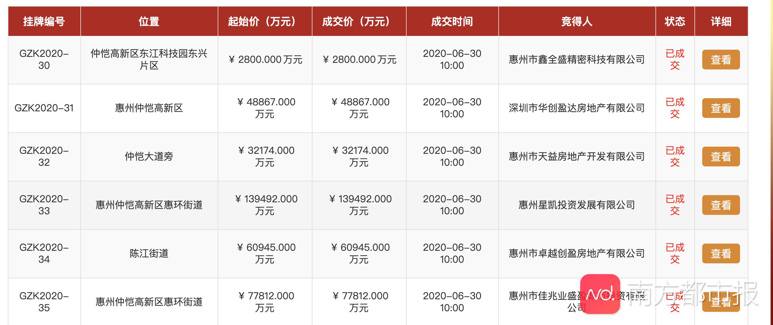仲恺5宗城市更新地块出让,总价近36亿,回迁面