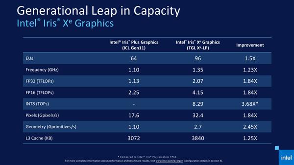 Intel 11代酷睿正式发布 近年来最大的一次飞跃的照片 - 7