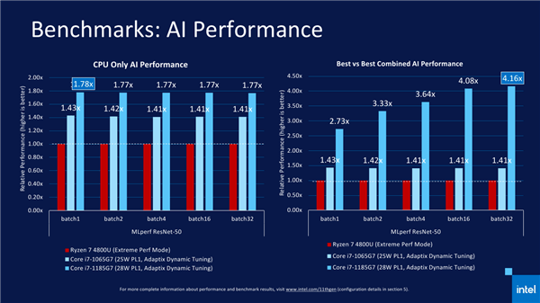 Intel 11代酷睿正式发布 近年来最大的一次飞跃的照片 - 25