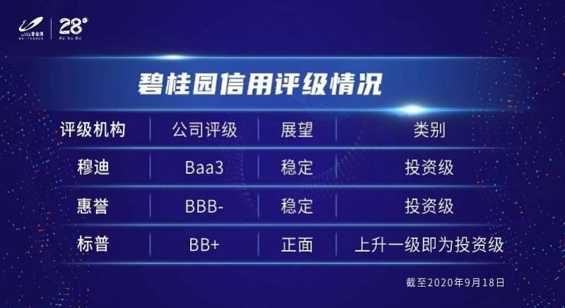 碧桂园运营稳健兼具弹性,穆迪调升企业评级至投资级Baa3