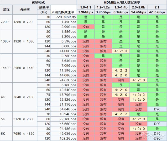 DP vs HDMI 谁才是游戏玩家最佳选择?的照片 - 18