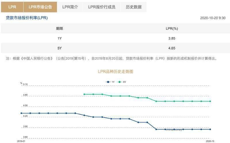 LPR连续六个月不变,年底前降准降息概率下降