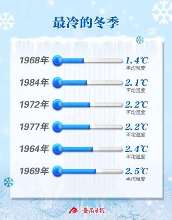 说说安徽的冬天