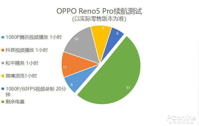 OPPO Reno5 Pro评测:全新星钻外观,最会拍人的视频手机的照片 - 35