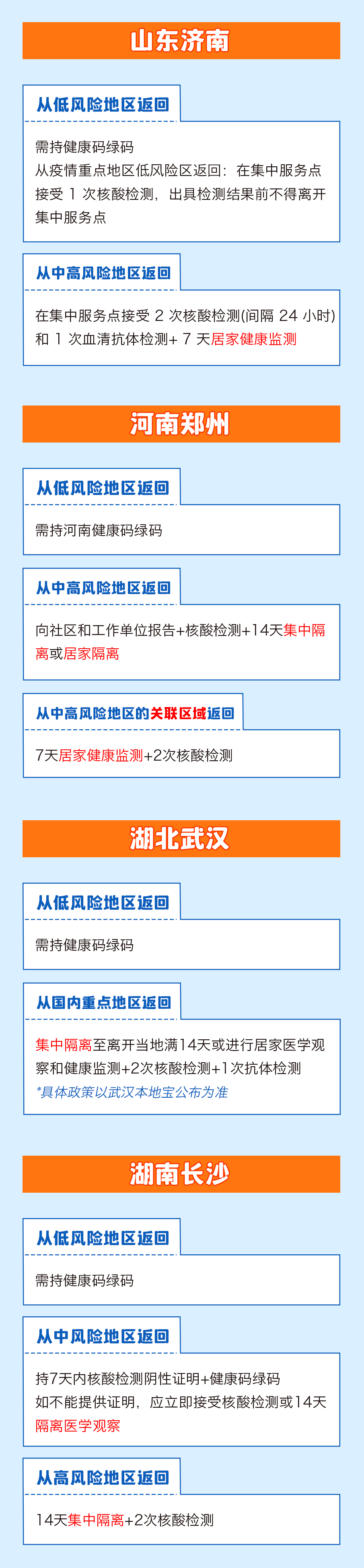 春节返乡是否需要隔离?31个省市最新情况一图看懂!