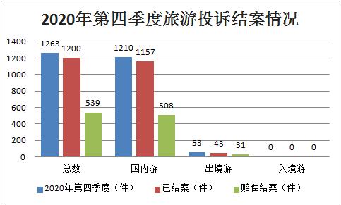 2020年上饶旅游占GDP_海南旅游发展指数报告 旅行社发展水平远高于全国