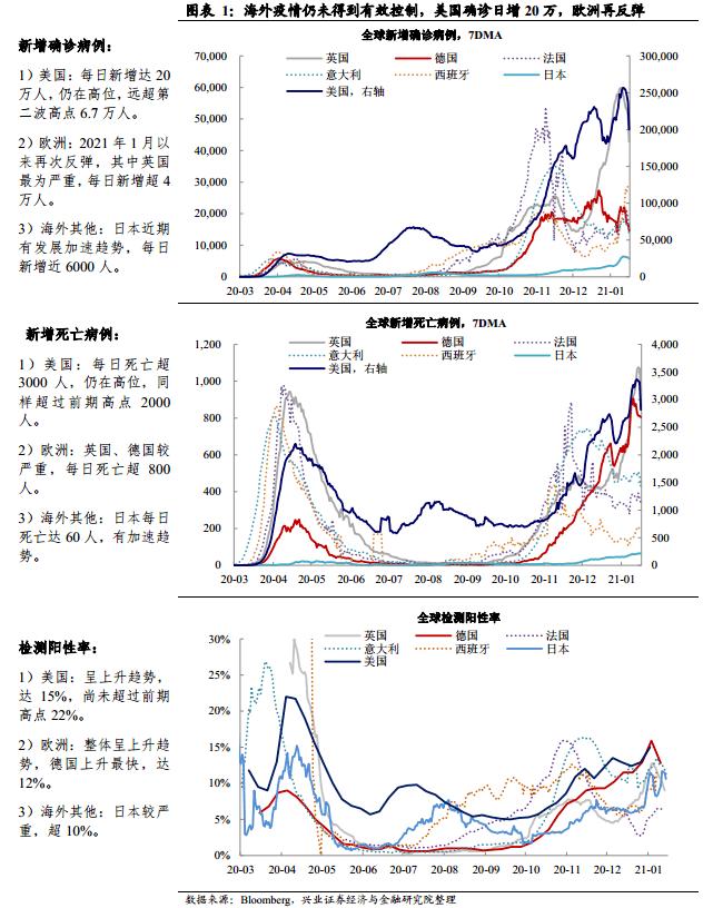 王涵:疫苗接种起步,经济活动尚未受益——全球疫情与疫苗追踪