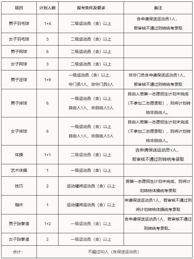华工2021年运动训练专业招生简章公布,共13项目,3.1