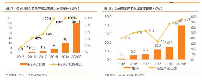 隆基股份宣布80亿投资,落子陕西15GW单晶电池项目
