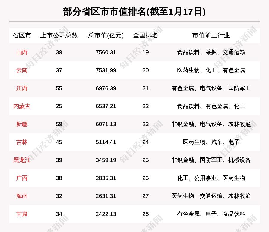 吉林股市周刊:吉林股市总市值下跌234亿17.42亿融资购买长春高辛