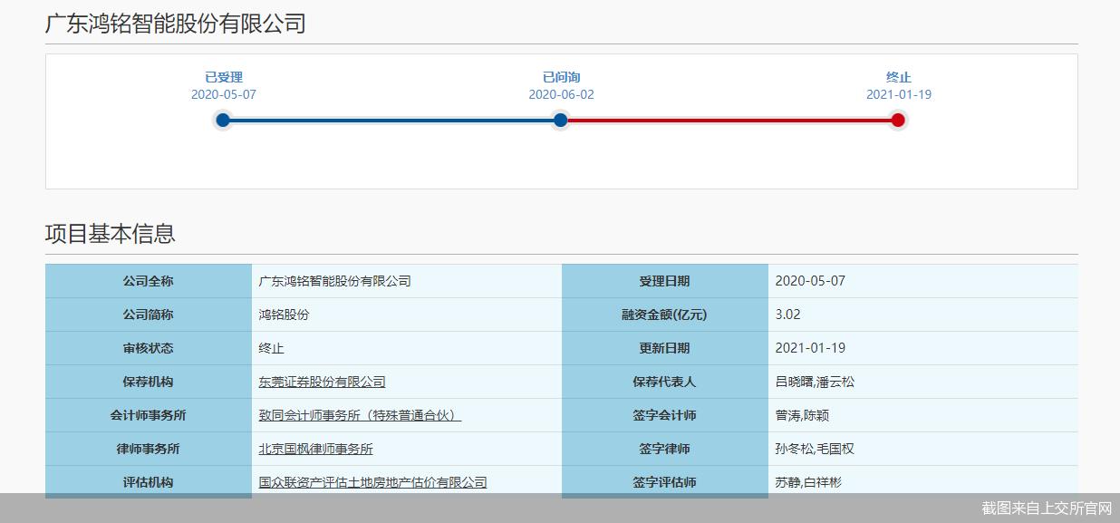 考试前紧急退股,洪明股票IPO发黄