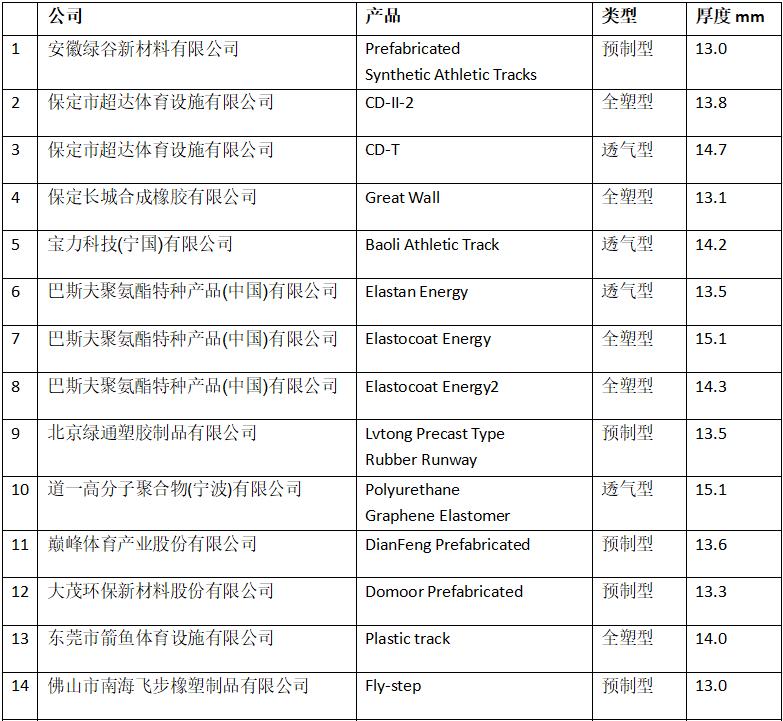 田径跑道表面产品通过国际田联认证(中国86)