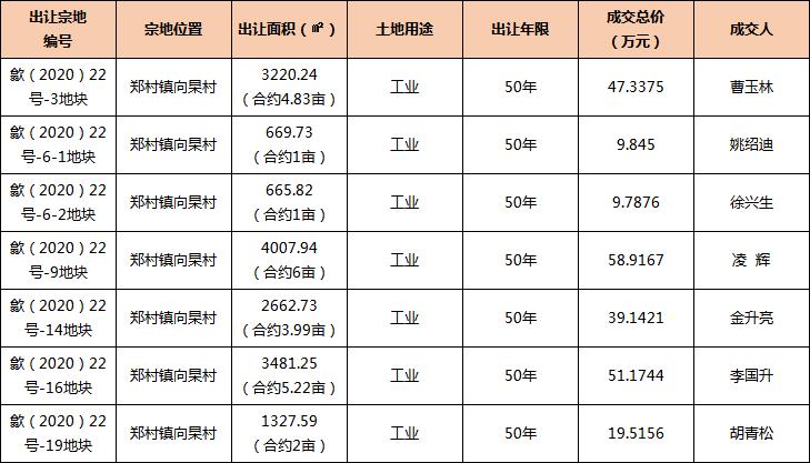 歙县郑村镇7宗工业用地成交