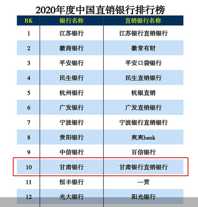 甘肃银行入围2020年中国直接银行排名前10名