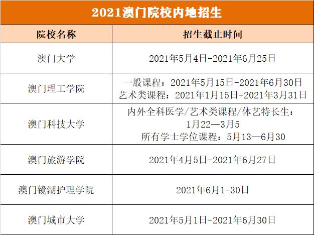 香港和澳门两地高校在内地怎么招生?