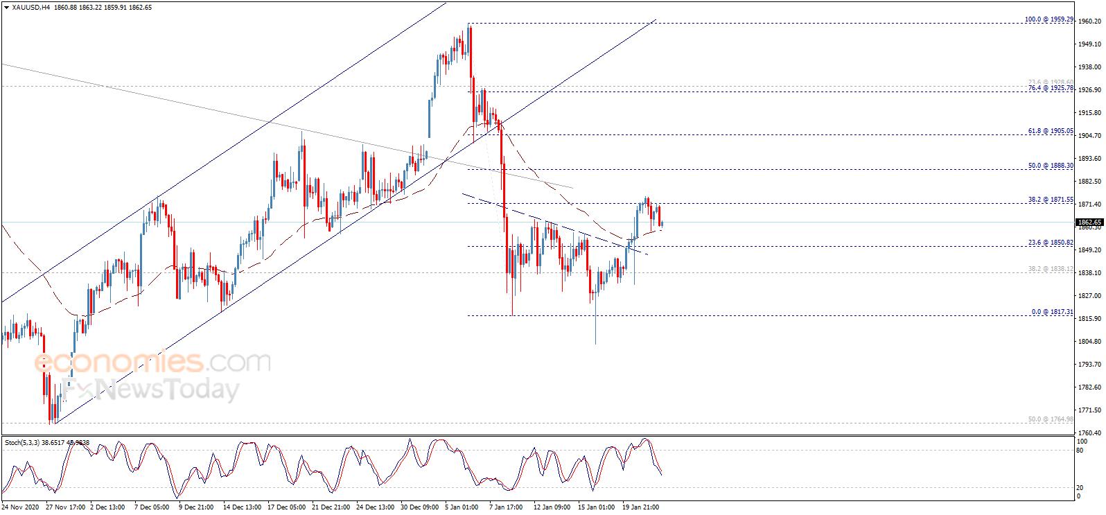 黄金日内交易分析:一旦跌破这一关键支撑位 金价恐面临大跌风险
