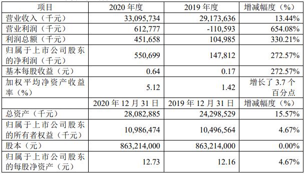 2020年净利润增长5.5亿,增长273%。江铃汽车宣布业绩增长的原因