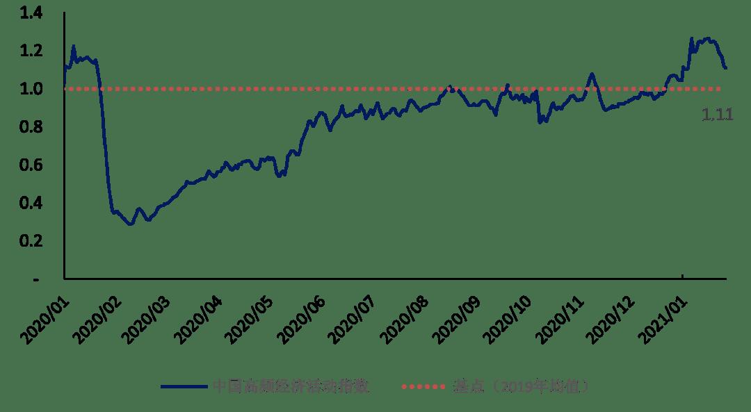 春节因素提前到了,指数迅速下跌,这是第一财经高频经济活动指数(YHEI)的周报