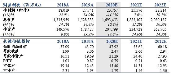 【郭俊不是银行|最深】长途出发,增长可期——中国太平洋保险更新报告
