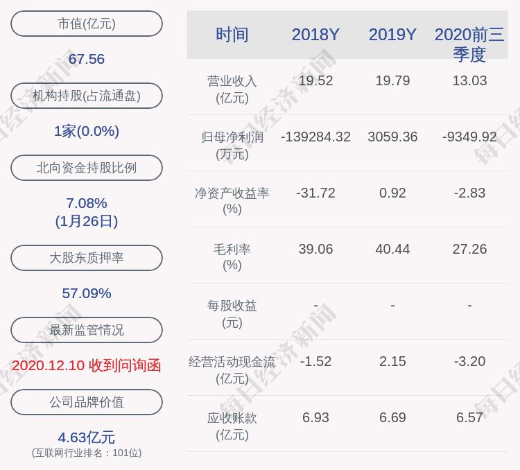 豆神教育:控股股东池艳明累计持股5903万股,占其所持股份的54.71%