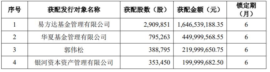 卓胜伟计划增资约30亿元,知名券商和基金已成功认购