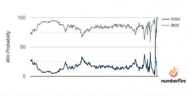 篮网后悔吗?交易哈登之后,防守效率联盟最差,也是队史最差