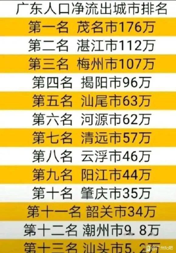 人口流出城市排名_茂名排第一 人口净流出城市排名公布,少了176万
