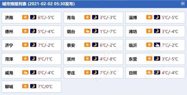 济南等地今日最高温度将降到个位
