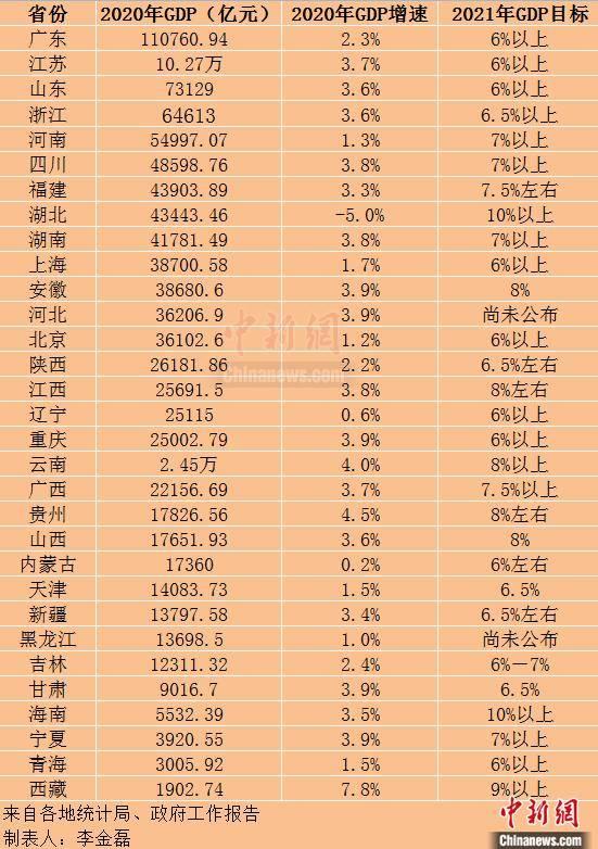 广德gdp2021全年_22省份一季度GDP 湖北增速第一,7省跑赢全国