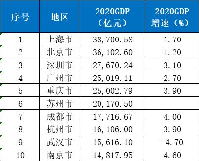 广东各市gdp2020排名上半年_2020年广东各市GDP排名 广东21个城市经济排名数据