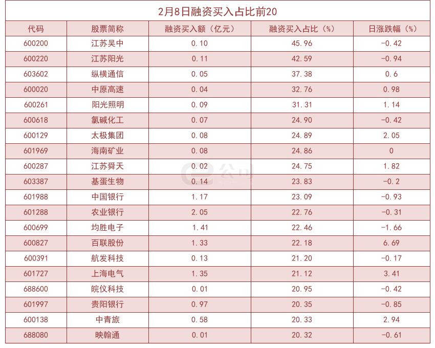 杠杆基金显著增加了股票的敞口!江苏吴中买入高达45.96%