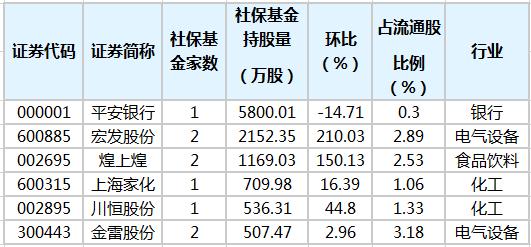 社保基金第四季度增持5股,平安银行持股最多
